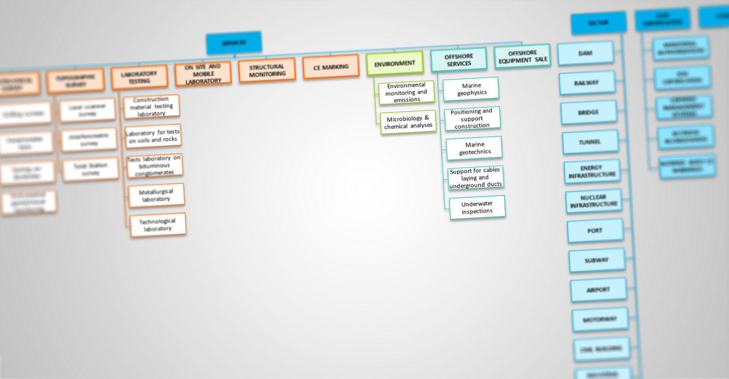 Mappa del sito web